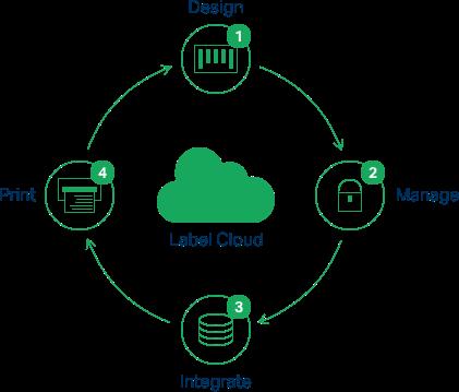 NiceLabel - Label Cloud